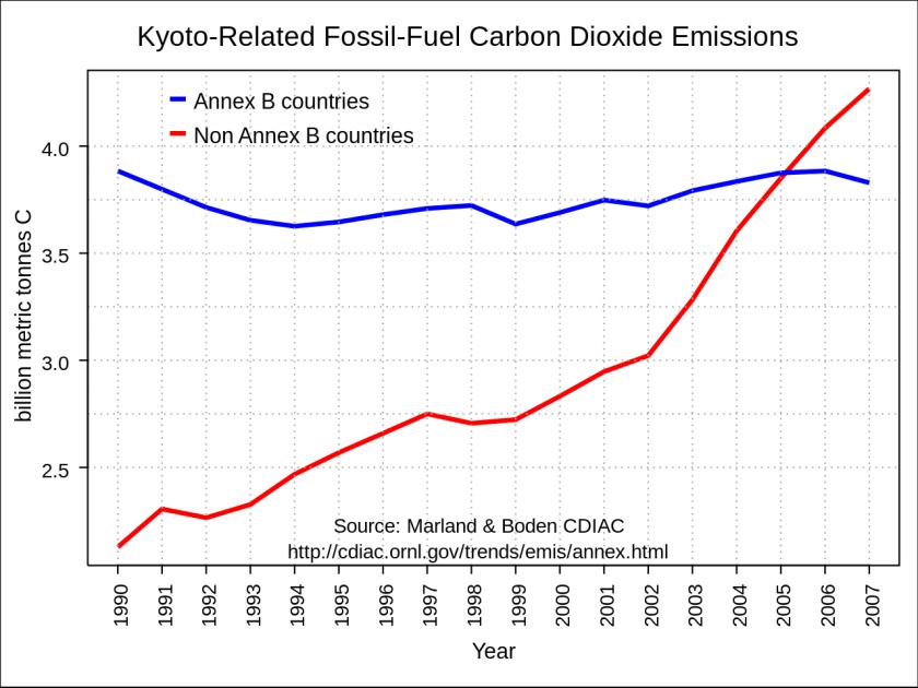Kyoto Protocol graph
